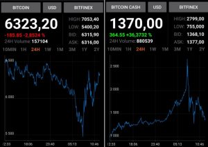 Bitcoin vs. Bcash flippening