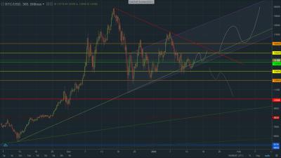 bitcoin graf analyza 15.1.2018