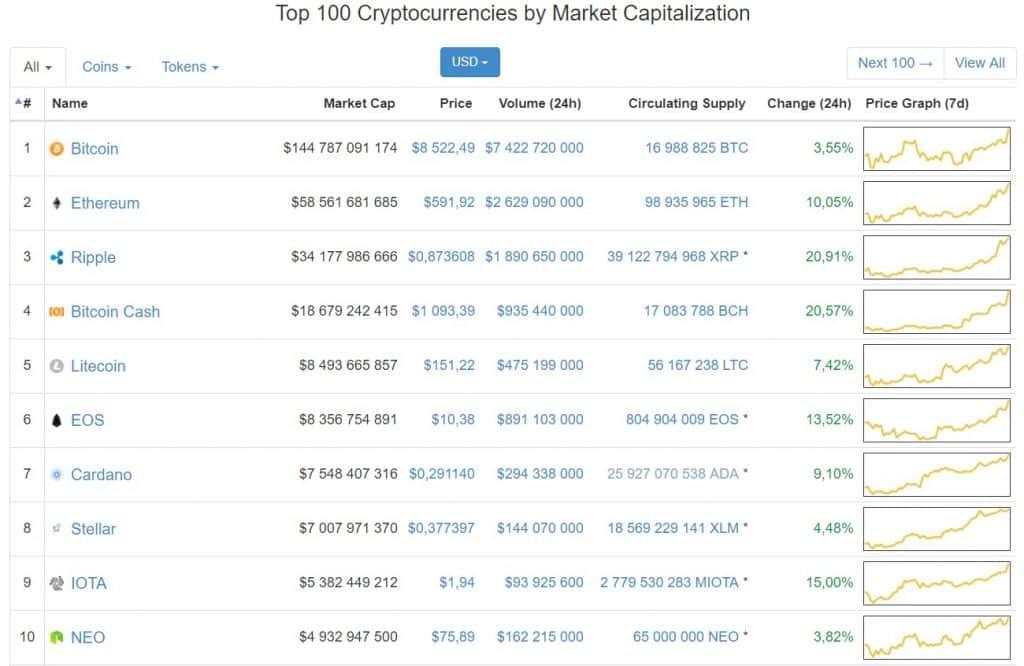 Ripple, [SPRÁVY] Bitcoin prerazil hranicu 8500 USD – Ripple vzrástol o viac než 20% behom 24h