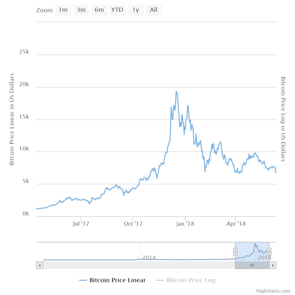 BTC-price-05_17-to-05_18