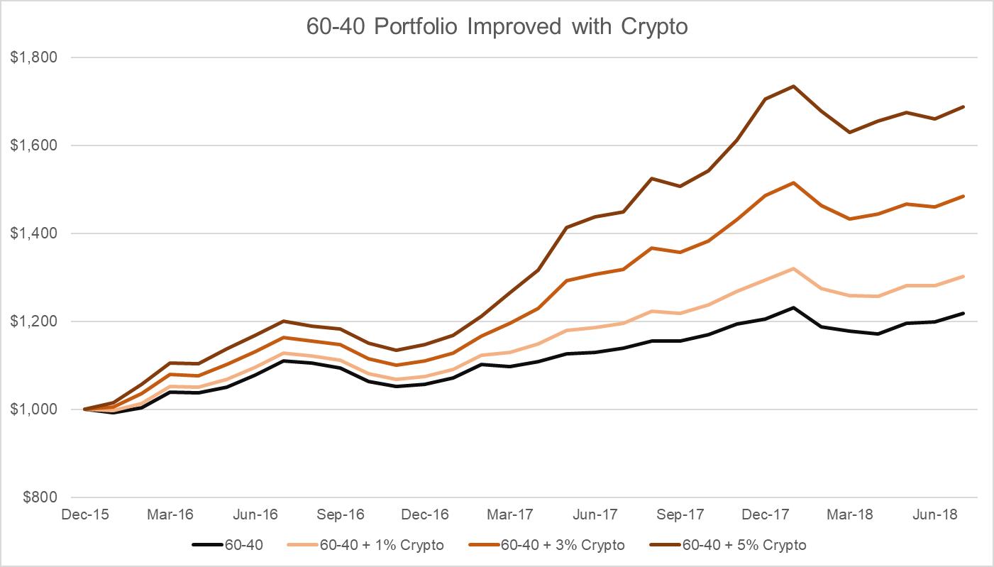 60-40 portfolio