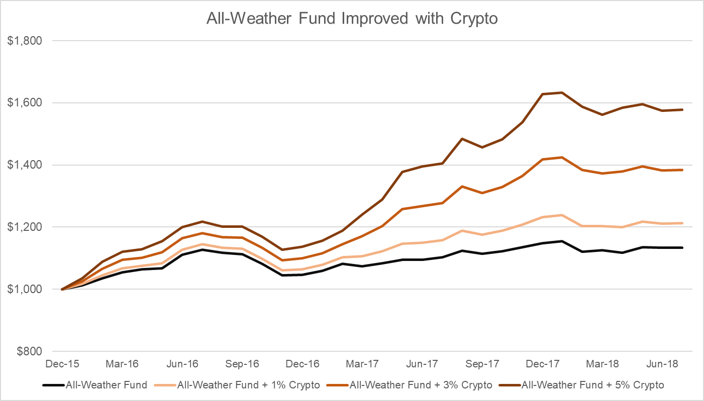 all weather funds
