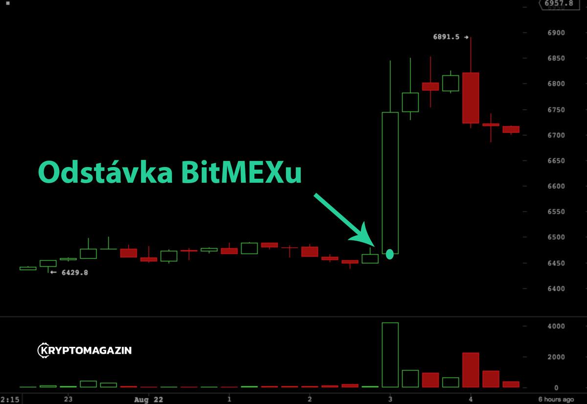 bitmex-vypnuti-udrzba