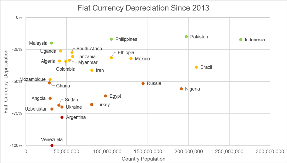 fiat currency depreciation