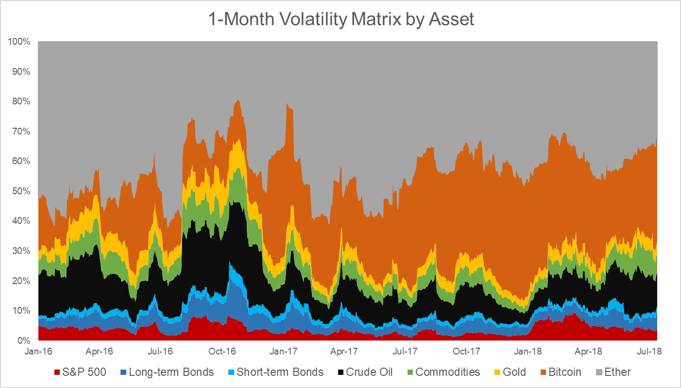 volatility matrix