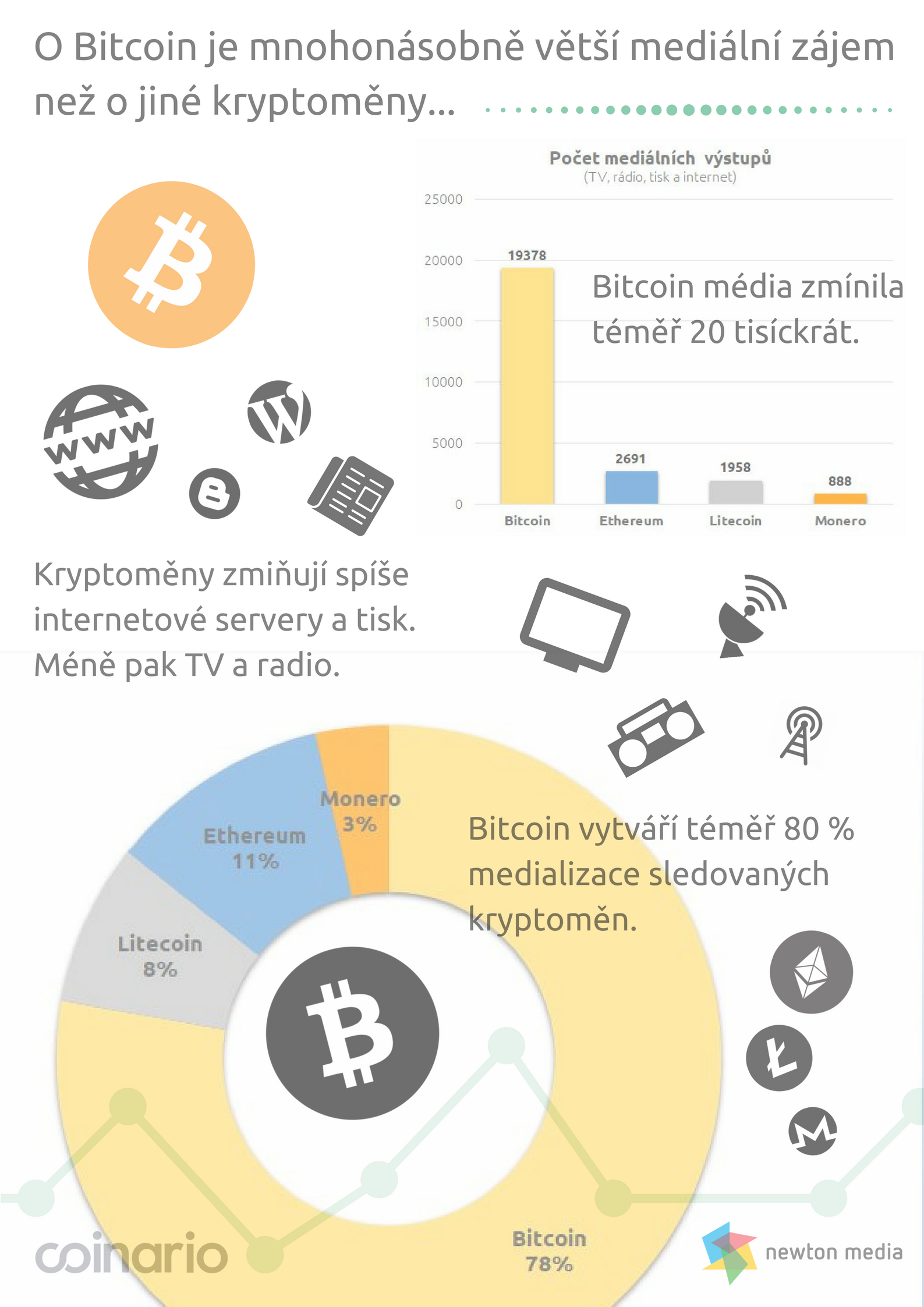 Medialization of Bitcoin and Cryptocurrencies_Coinario.com_NewtonMedia.cz_