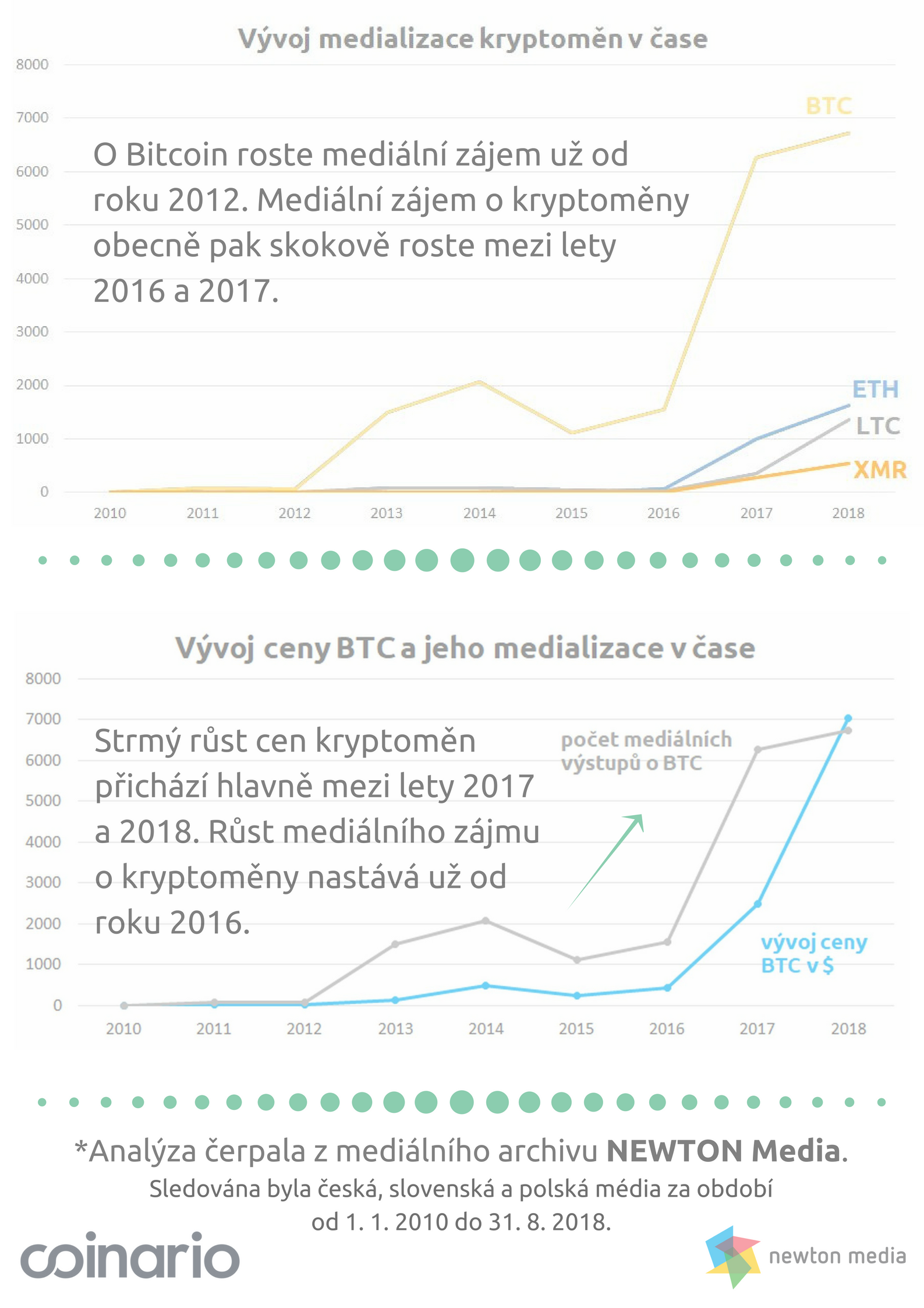 Medialization of Bitcoin and Cryptocurrencies_Coinario.com_NewtonMedia.cz_2