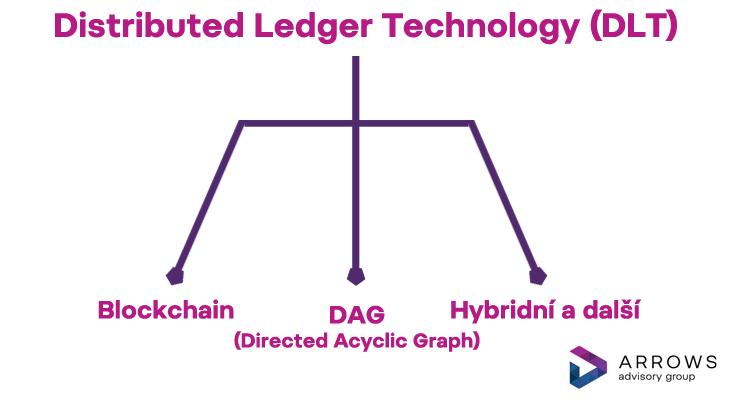 DLT - infografika