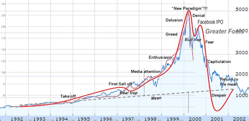 bitcoin bubble graph