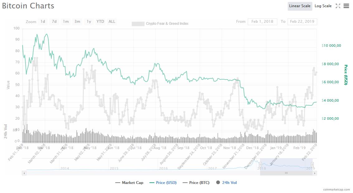 FOMO, Pozor na FOMO: Bitcoin pravdepodobne čoskoro čaká ďalší prepad! Naznačuje to fear & greed index