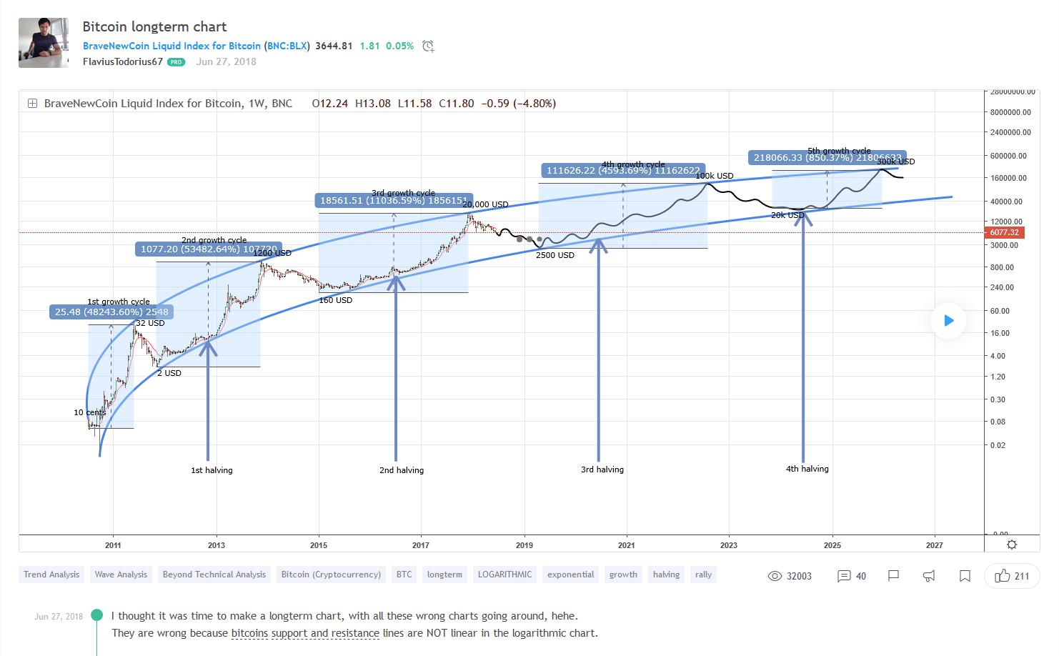 halving, [HODL] Litecoin na 4. mieste! Flappening, MimbeWimble a halving. Bitcoin LOW 2019 na 2 000 $ a 100 000 $ v roku 2022?!