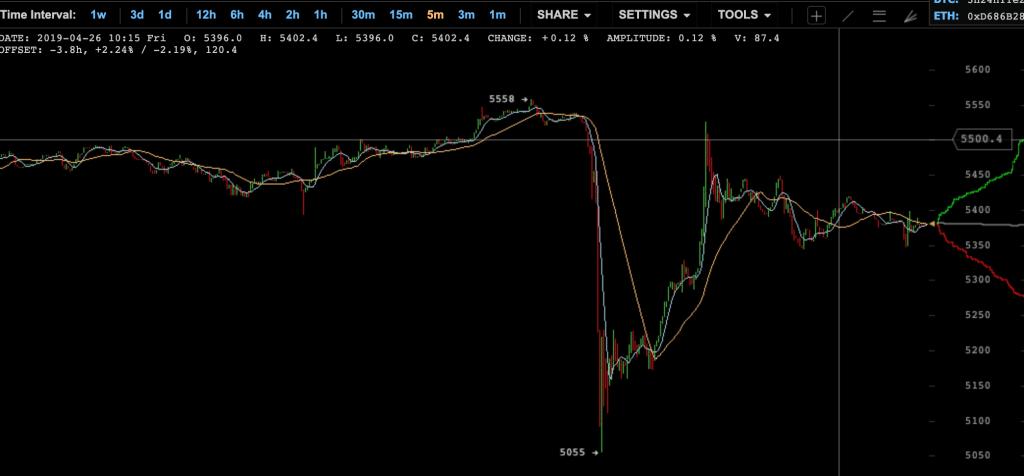 bitcoin-graf-propad-tether