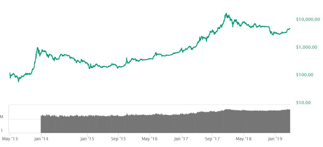 bitcoin log scale