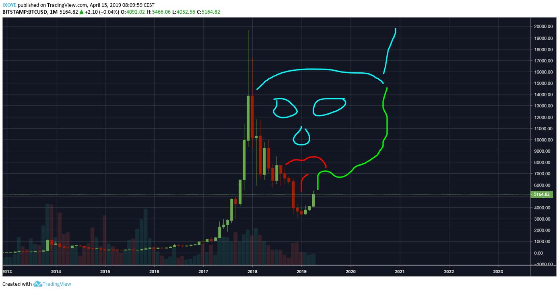 dnes, Technická analýza BTC/USD – Nezastaviteľný Bitcoin! – Ktorá rezistencia mu zlomí väz? – od IX..