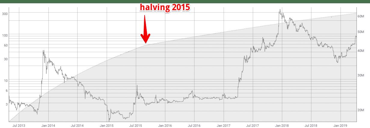 Litecoin Halving 2019 – O čo ide? A môžeme očakávať prudký vzostup