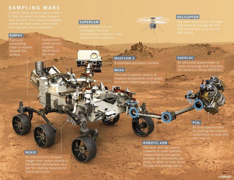 [TIP] Pošlete své jméno na Mars na palubě Roveru 2020 od NASA