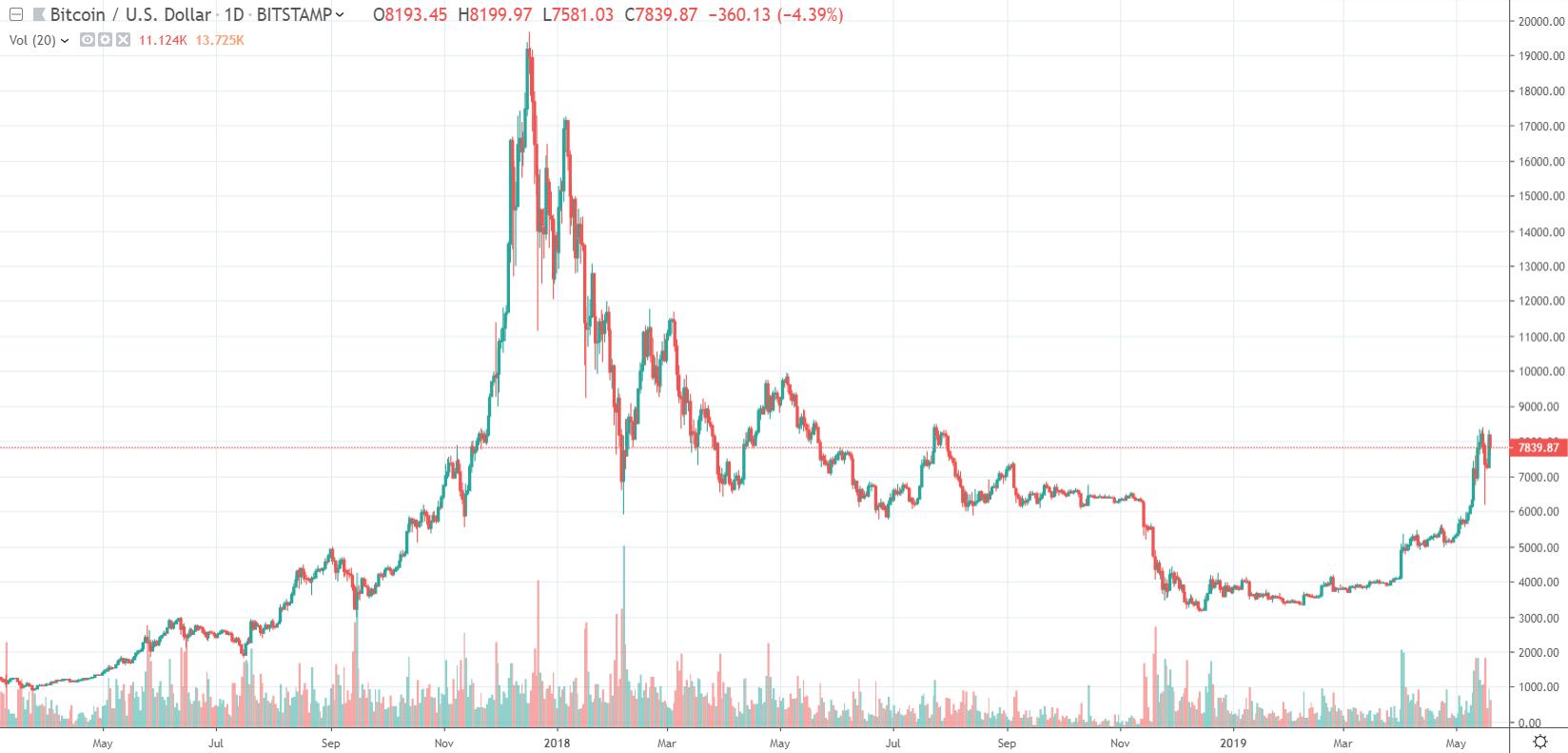 1D BTC / USD - Bitstamú