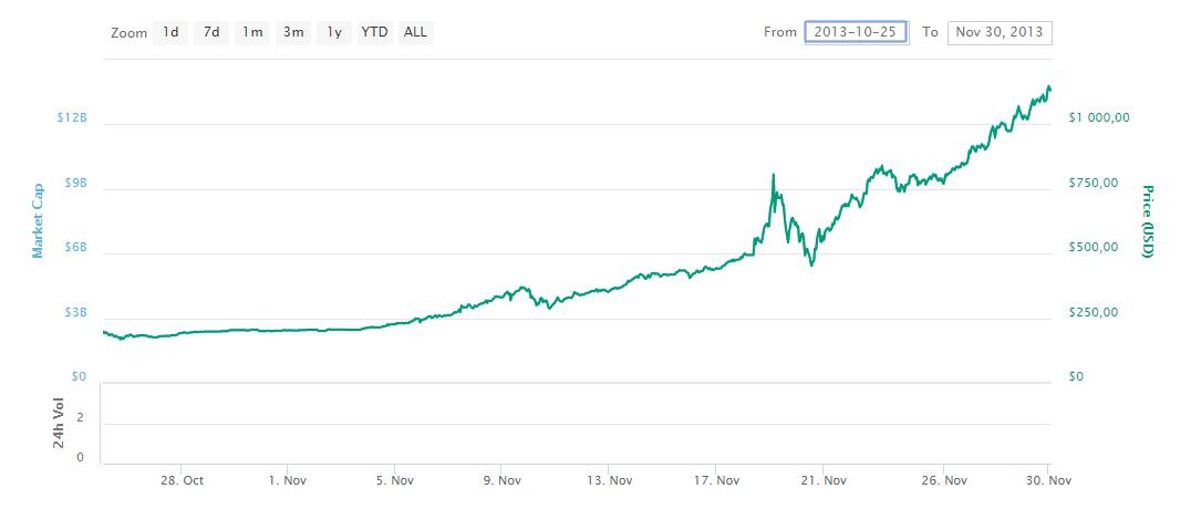 coinmarketcap-bitcoin 1