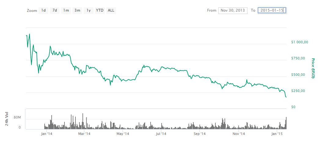 coinmarketcap-bitcoin 2