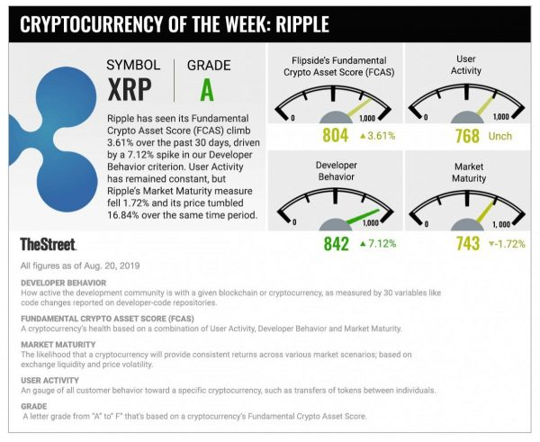 ripple, rating, a