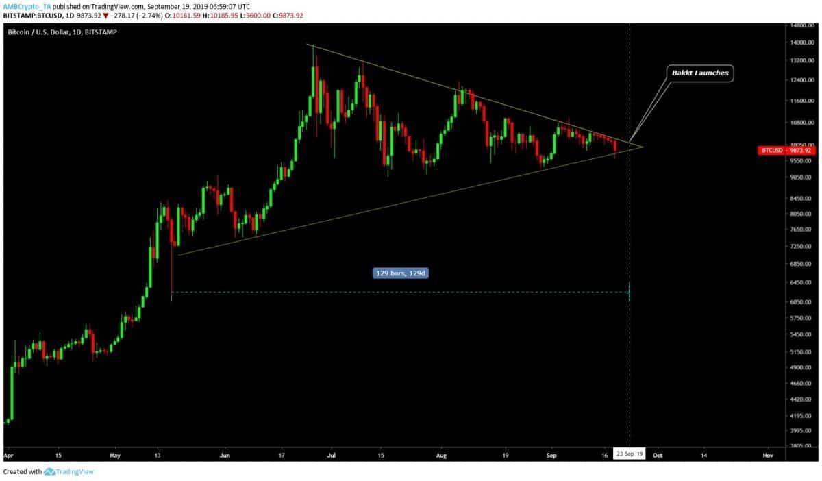 Bakkt, triangl, Bitcoin