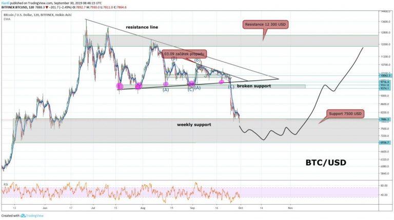 30.09.19 Technická analýza / BTC za 12 000 USD je blíž než si myslíme. 7 000 USD níže už nepůjdeme?!