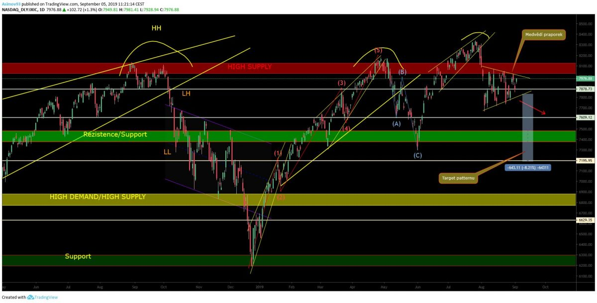 analýza NASDAQ