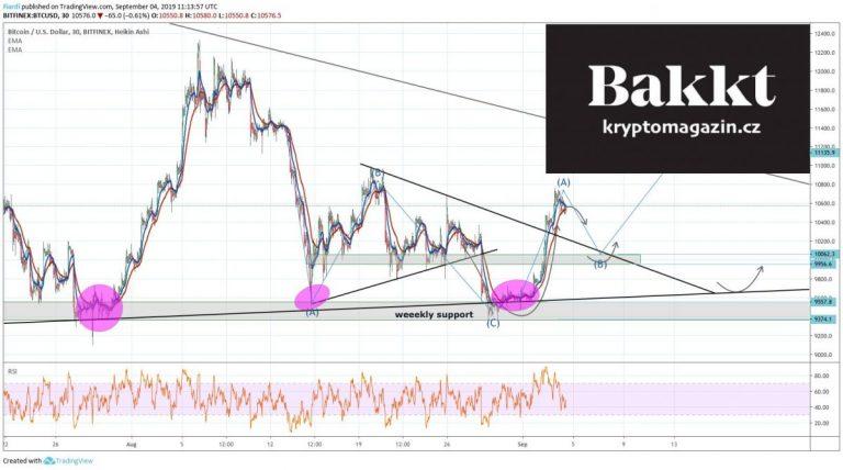 04.09.19 Technická analýza: Bitcoin a Bakkt v září – jste připraveni na pumpu?