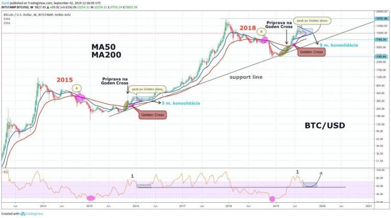 02.09.19 TA Bitcoin – Nastartuje Golden Cross, MA a RSI nový bull market v září?