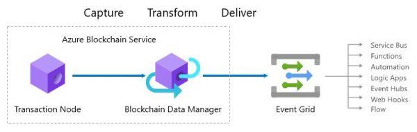 microsoft, ai, blockchain