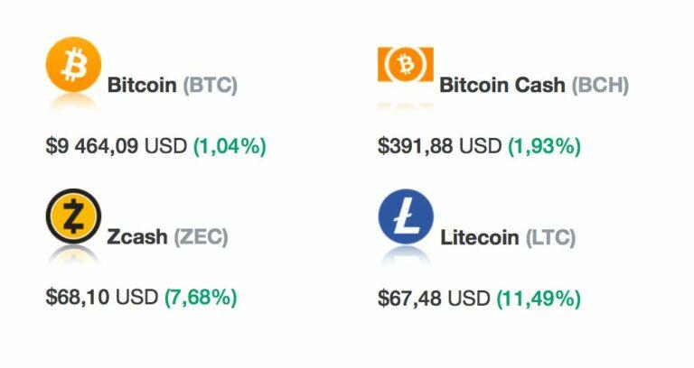 [Přehled trhu] 31.01. Tom Lee: Podle TA vstupuje Bitcoin do býčího trhu! Bitcoin a market: Jsme na letošním maximu!