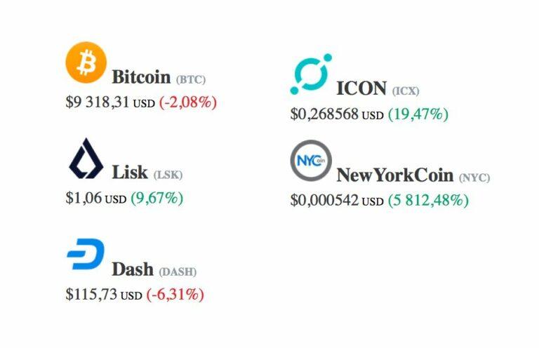 [Přehled trhu] 01.02 New YorkCoin PUMPA 5 812% a 62 místo MC. Bitcoin v propadu!