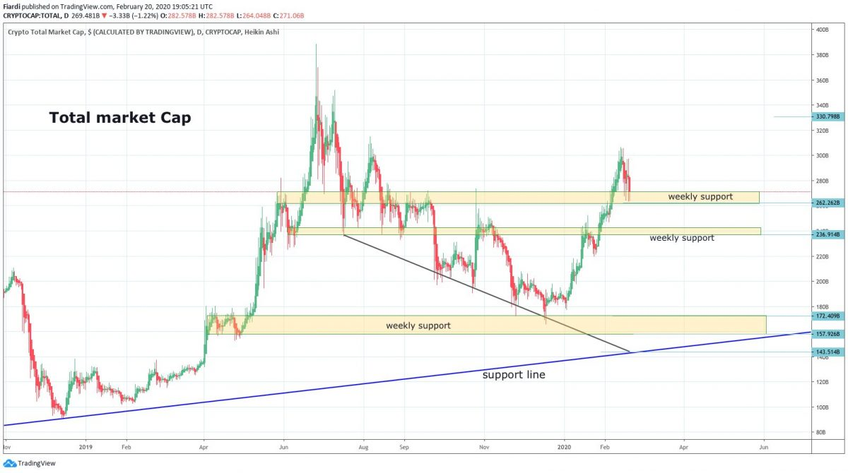 Market overview 21.2. | [BTC] -6.38% Bears dropped $ 900 on Bitcoin overnight