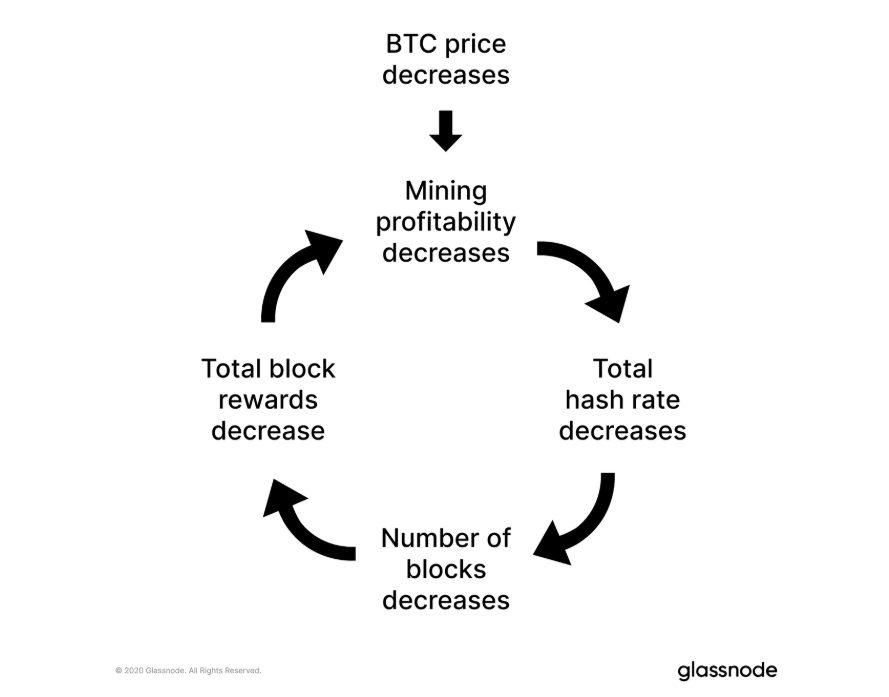 BTC profitability mining