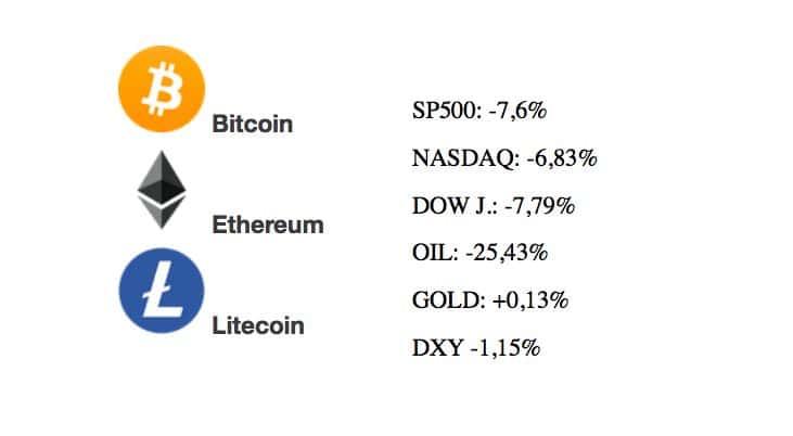 [Přehled trhu] 10.03.20 BTC -5,4% ETH -6,5% LTC -8,3% – Na trhu bylo v roce 2020 vymazáno již 84 mld. USD