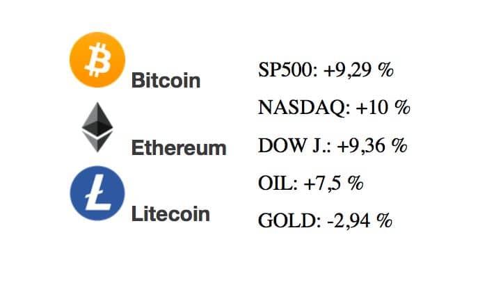 [Přehled trhu] 15.03.20 BTC, ETH, LTC Čekáme začátkem týdne růst nebo pokračování pádu?