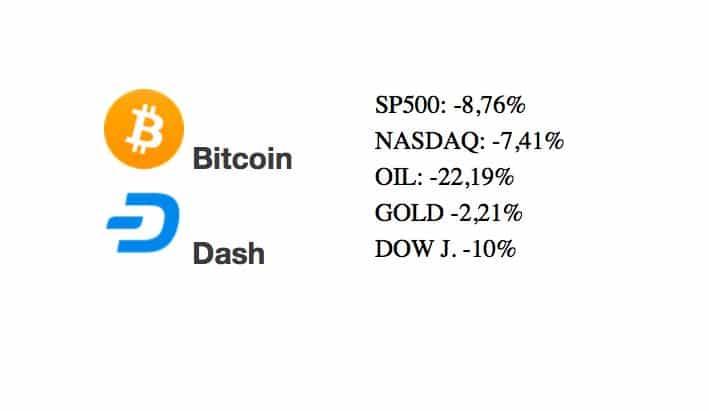 [Přehled trhu] 19.03.20 – BTC, DASH, Světové trhy znovu v propadu, Bitcoin zatím odolává nad 5 000 USD