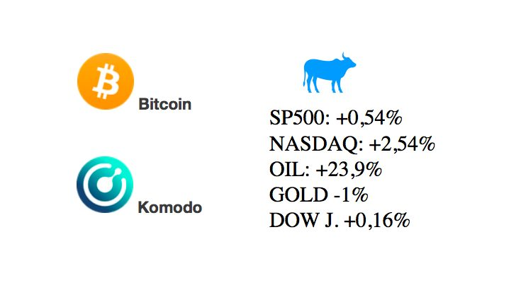 [Přehled trhu] 20.03.20 – BTC +18,5% KMD +78% – Žně jako v létě! Bitcoin nad 6 000 USD