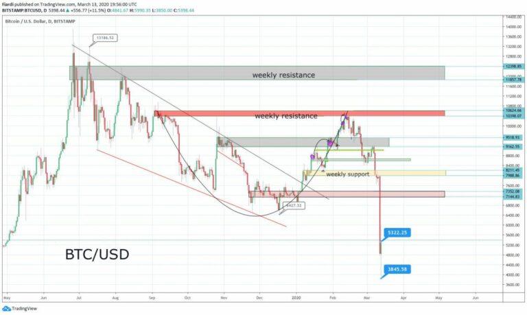 [Přehled trhu] 14.03.20 Bitcoin i světové trhy propad i růst během jednoho dne, zbláznil se svět?
