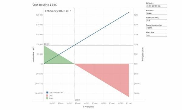 tezba po halvingu bitcoin