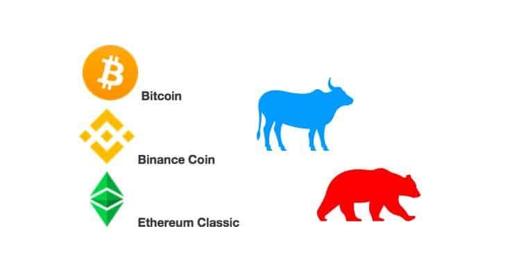 04. 5. 20 [Přehled trhu+BTC-ETC-BNB] Obrovský růst na Ethereum Classic – Binance coin v bullish kanálu!
