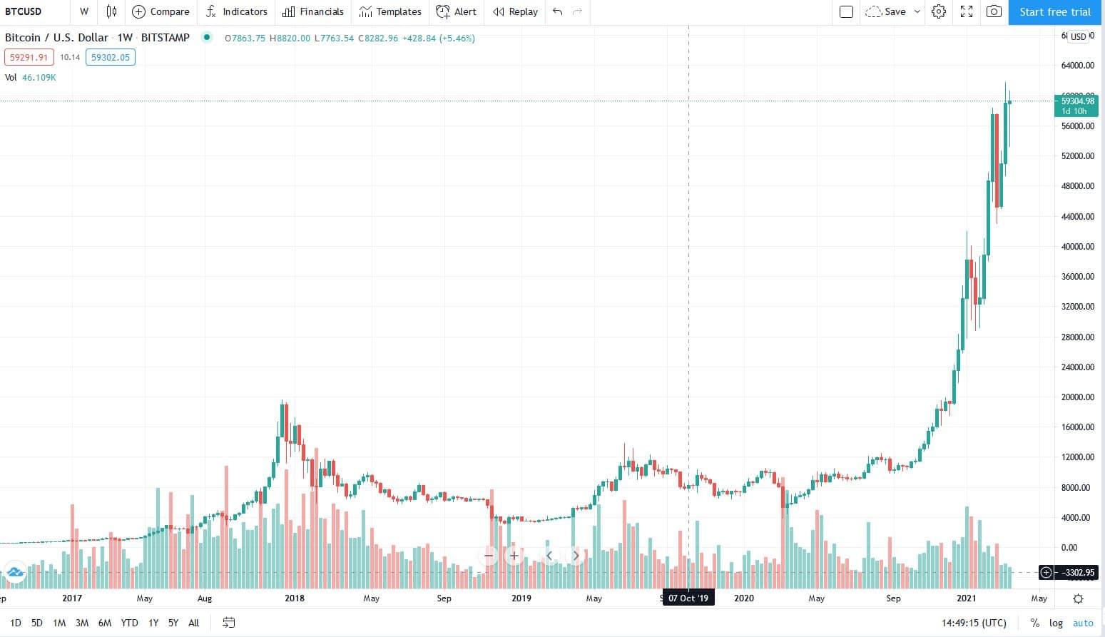 btc_usd graf