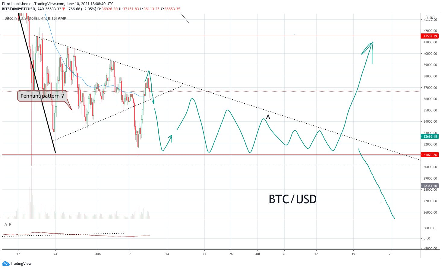 11.06. [Market overview BTC+ETH] Are we waiting for a weekend price bleed ?!