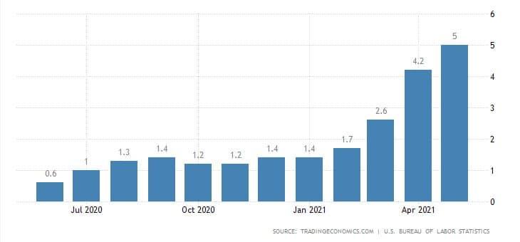 Inflace v USA