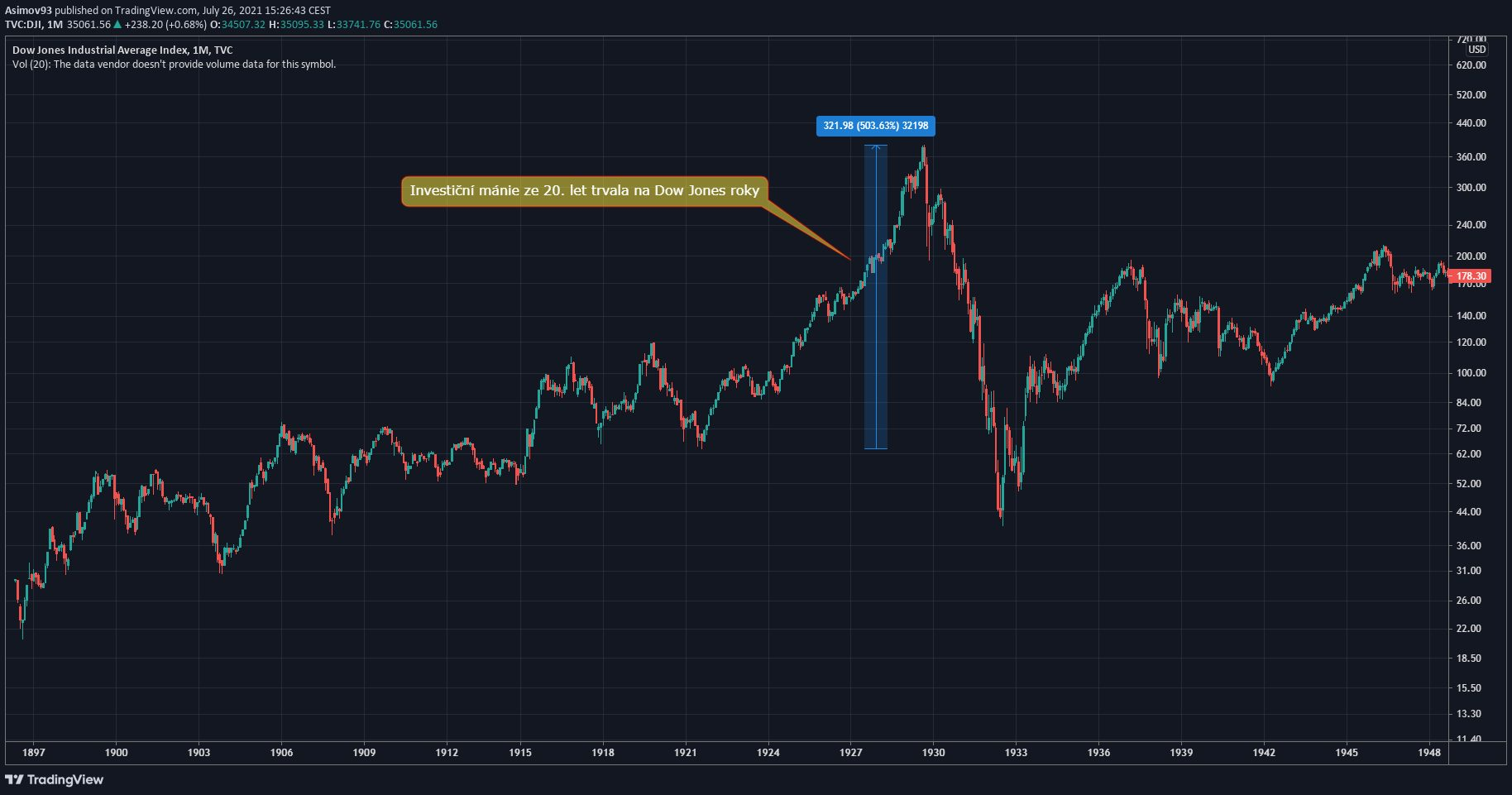 Investiční bublina Dow Jones.