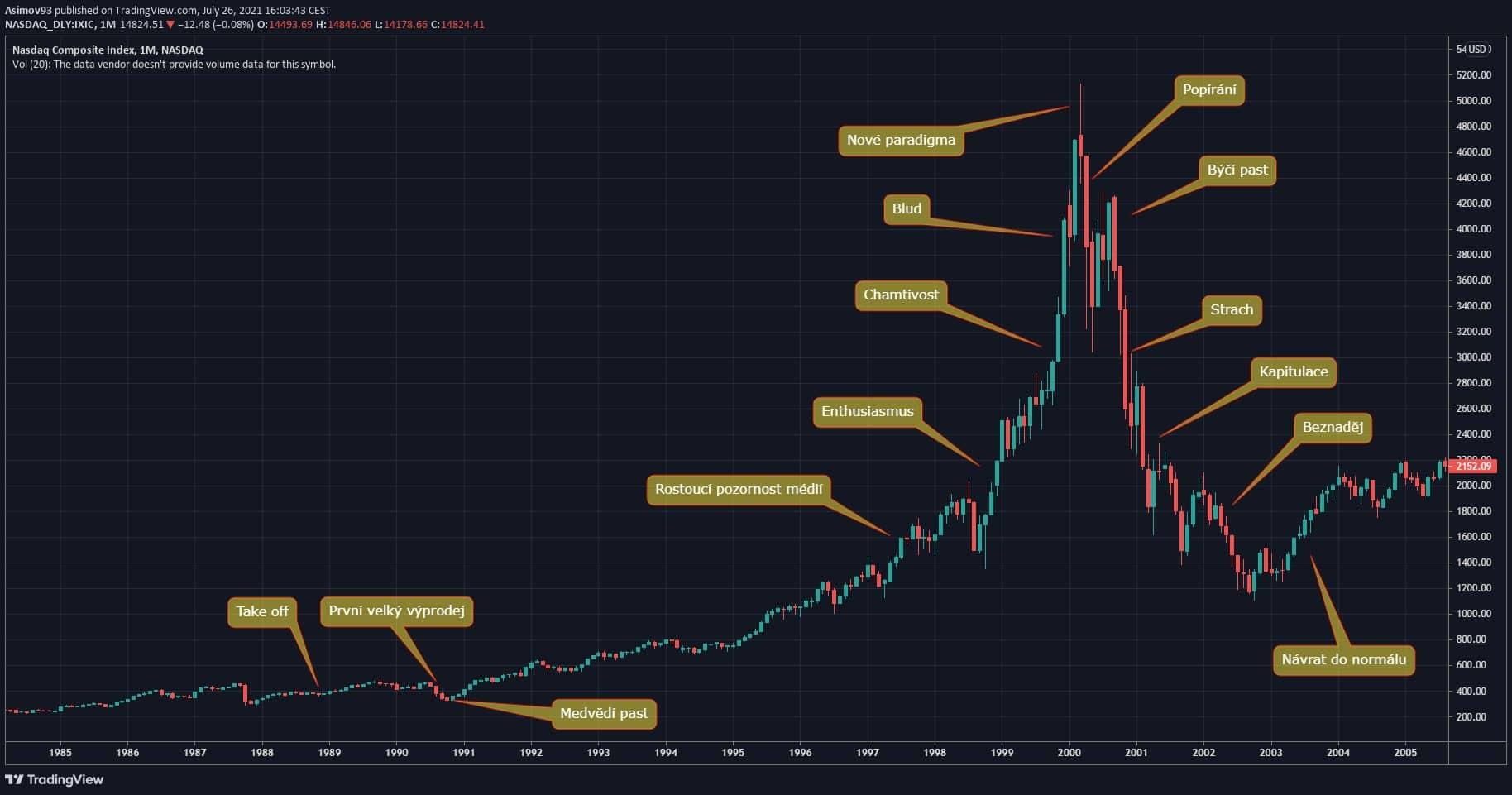 Investiční bublina na Nasdaq, tzv. dotcom bublina