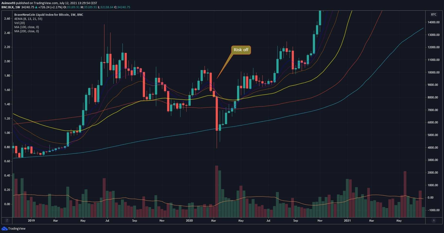 Risk-off Bitcoin