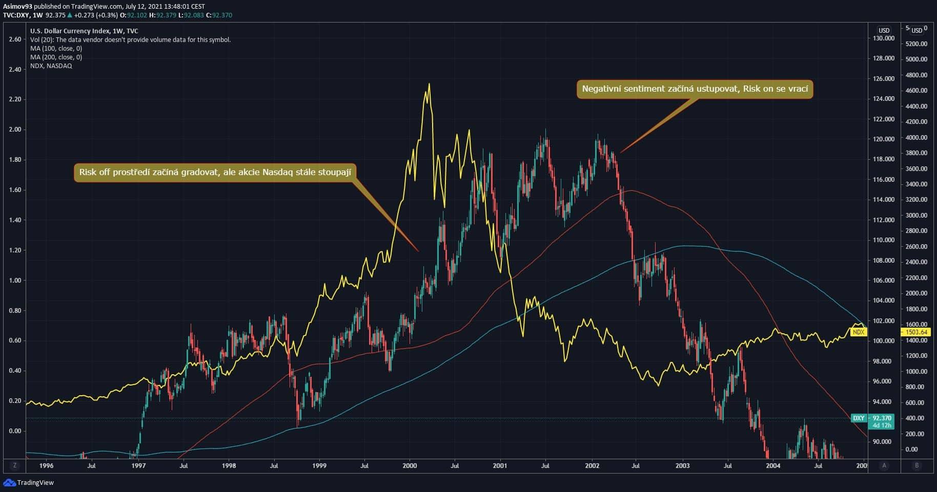Risk-off a Risk-on na technologickém indexu Nasdaq.