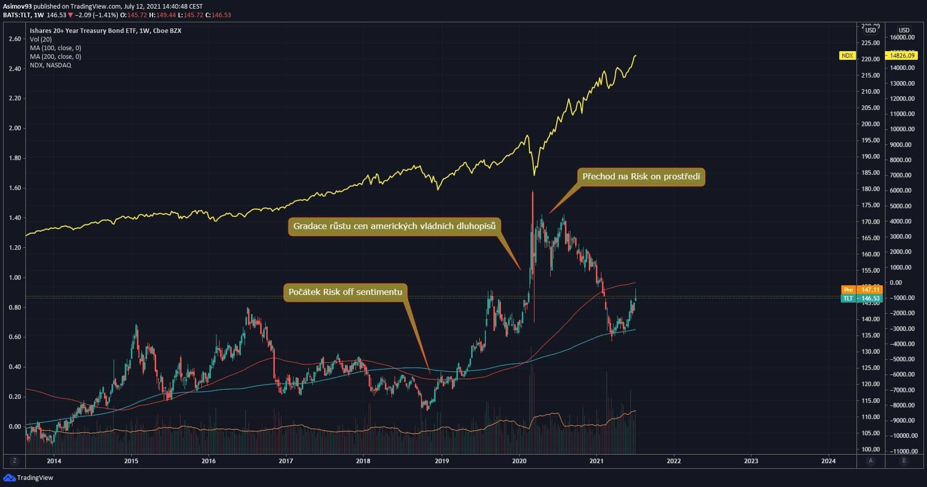 Risk-off a Risk-on na dluhopisovém trhu.