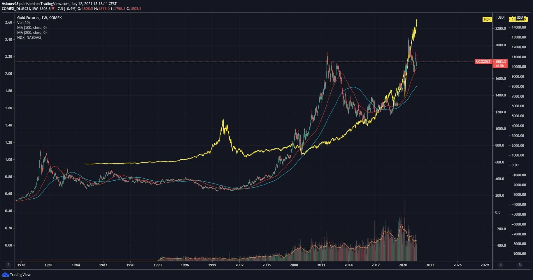 Risk off a Risk on na trhu se zlatem. zlato, XAUUSD